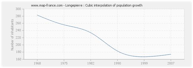 Longepierre : Cubic interpolation of population growth