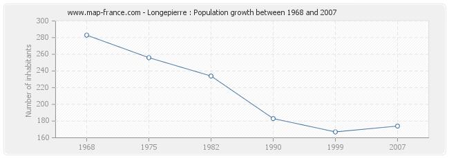 Population Longepierre