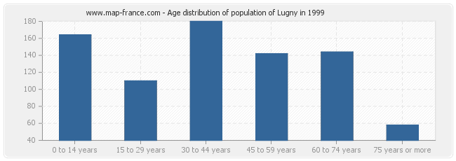 Age distribution of population of Lugny in 1999
