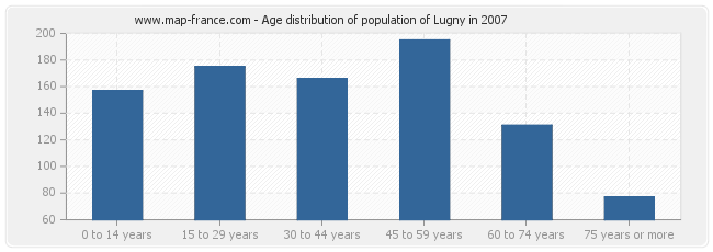 Age distribution of population of Lugny in 2007