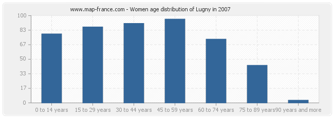 Women age distribution of Lugny in 2007