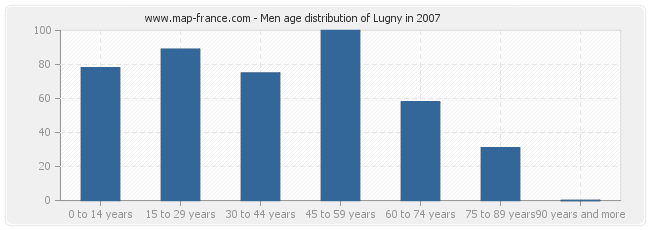 Men age distribution of Lugny in 2007