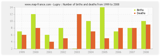 Lugny : Number of births and deaths from 1999 to 2008