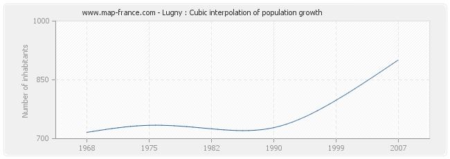 Lugny : Cubic interpolation of population growth