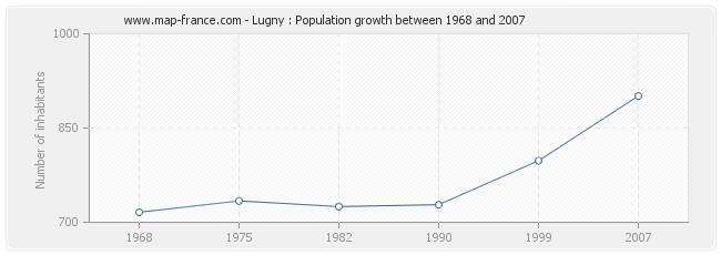 Population Lugny