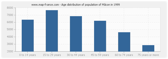 Age distribution of population of Mâcon in 1999