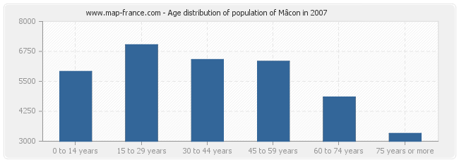 Age distribution of population of Mâcon in 2007