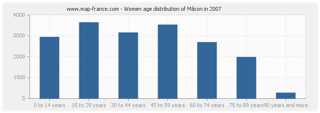 Women age distribution of Mâcon in 2007