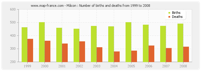 Mâcon : Number of births and deaths from 1999 to 2008