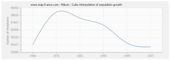 Mâcon : Cubic interpolation of population growth