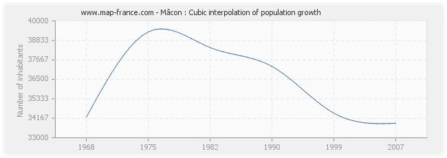 Mâcon : Cubic interpolation of population growth