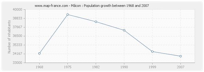 Population Mâcon