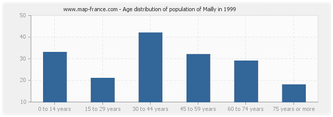 Age distribution of population of Mailly in 1999