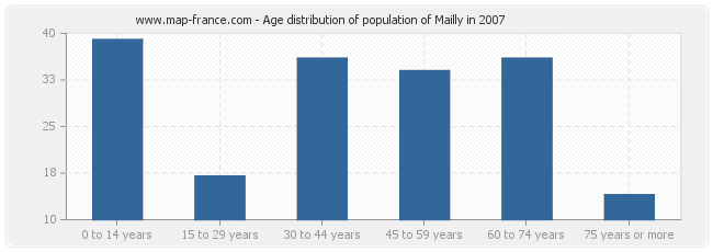 Age distribution of population of Mailly in 2007