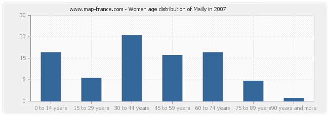 Women age distribution of Mailly in 2007