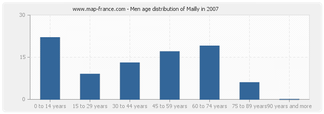 Men age distribution of Mailly in 2007