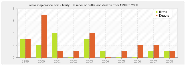 Mailly : Number of births and deaths from 1999 to 2008