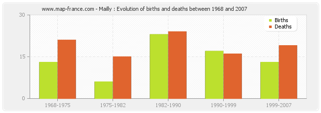 Mailly : Evolution of births and deaths between 1968 and 2007