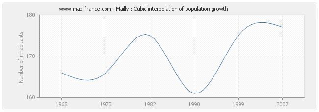 Mailly : Cubic interpolation of population growth