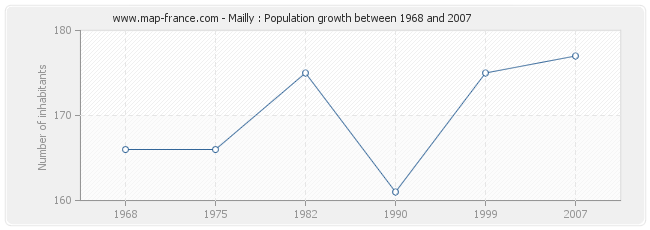 Population Mailly