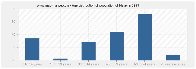 Age distribution of population of Malay in 1999