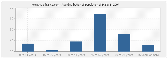 Age distribution of population of Malay in 2007