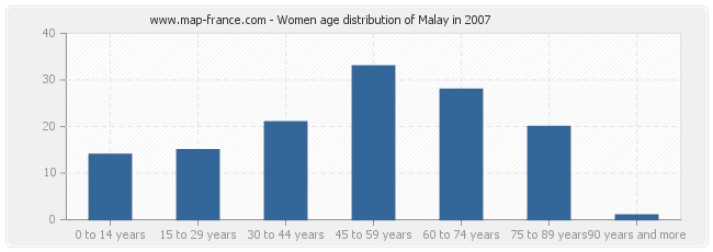 Women age distribution of Malay in 2007
