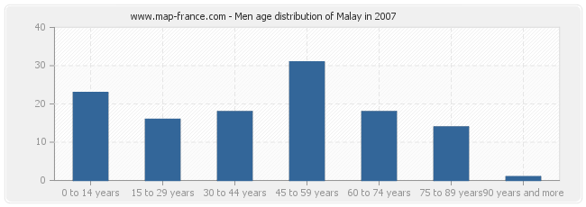 Men age distribution of Malay in 2007