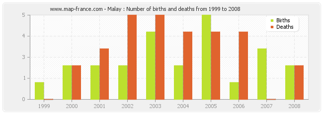 Malay : Number of births and deaths from 1999 to 2008