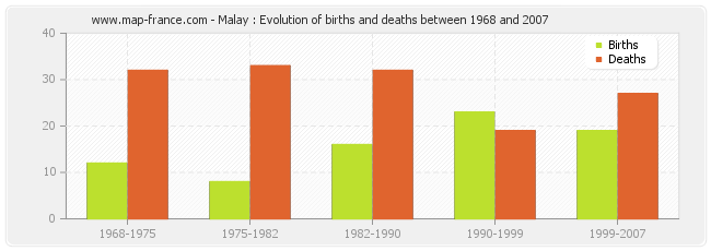 Malay : Evolution of births and deaths between 1968 and 2007