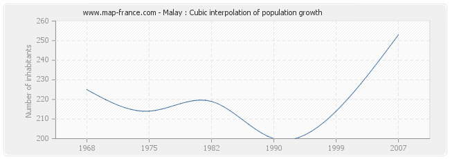 Malay : Cubic interpolation of population growth
