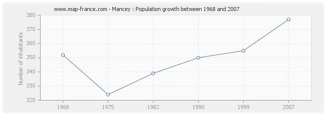 Population Mancey
