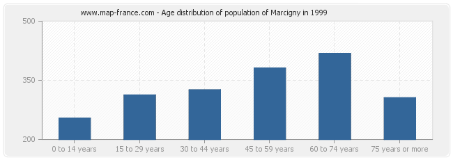 Age distribution of population of Marcigny in 1999