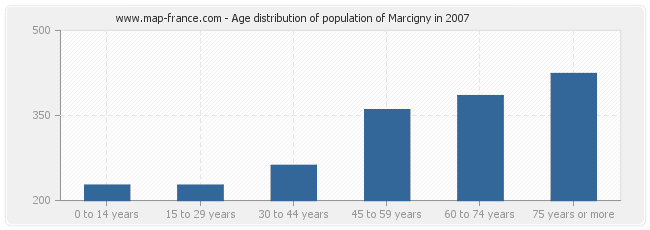 Age distribution of population of Marcigny in 2007