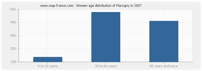 Women age distribution of Marcigny in 2007