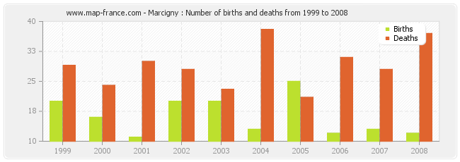 Marcigny : Number of births and deaths from 1999 to 2008
