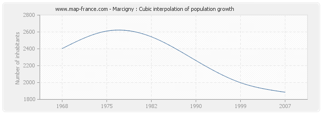 Marcigny : Cubic interpolation of population growth