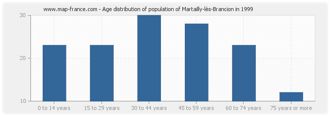Age distribution of population of Martailly-lès-Brancion in 1999