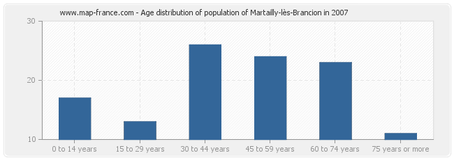Age distribution of population of Martailly-lès-Brancion in 2007