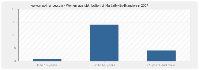 Women age distribution of Martailly-lès-Brancion in 2007