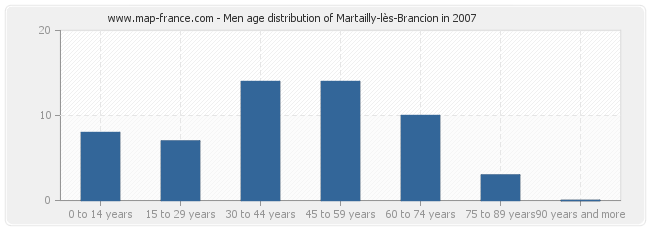 Men age distribution of Martailly-lès-Brancion in 2007