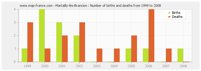 Martailly-lès-Brancion : Number of births and deaths from 1999 to 2008