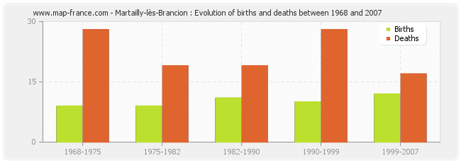 Martailly-lès-Brancion : Evolution of births and deaths between 1968 and 2007
