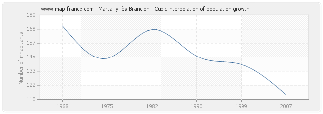 Martailly-lès-Brancion : Cubic interpolation of population growth