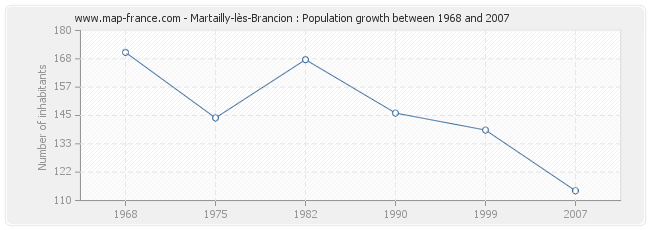 Population Martailly-lès-Brancion