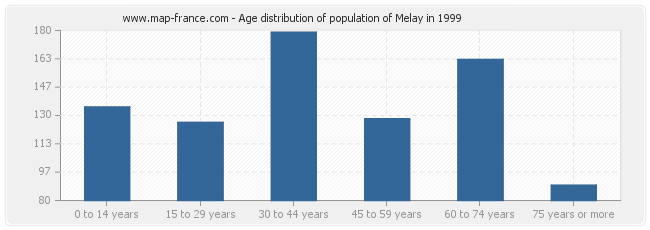 Age distribution of population of Melay in 1999