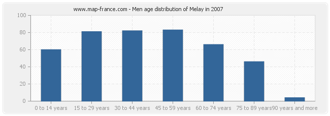 Men age distribution of Melay in 2007