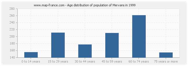 Age distribution of population of Mervans in 1999