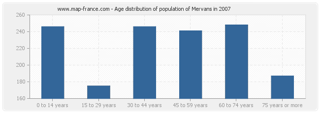 Age distribution of population of Mervans in 2007