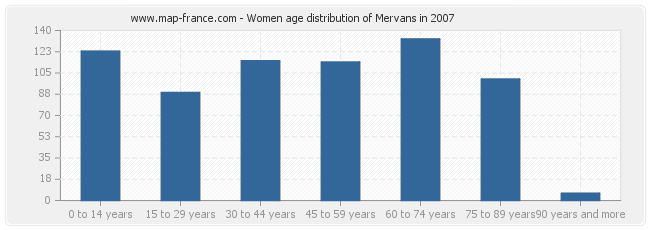 Women age distribution of Mervans in 2007